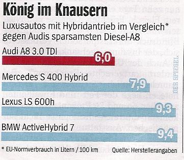 Nicht-Hybrid-Auto Audi A8